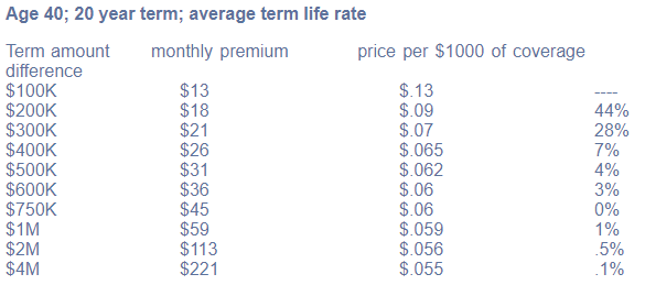 example of life insurance price points